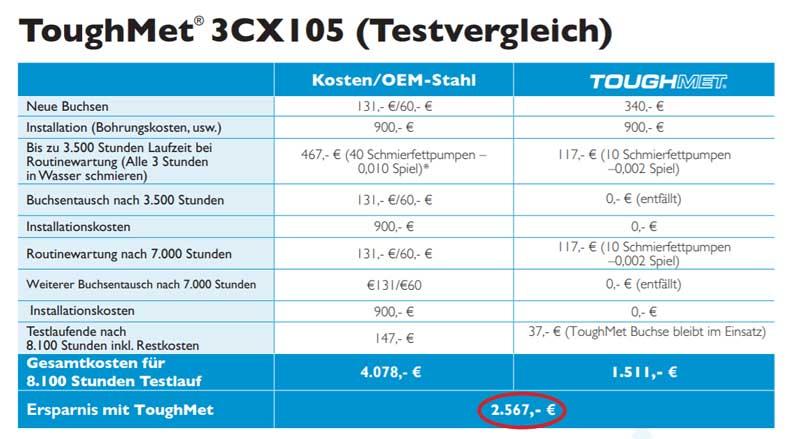 Fallstudie-ToughMet-Schwermaschinenbau-CX-105-Comparision
